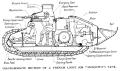 Renault FT-17 Tank Internal Layout Diagram