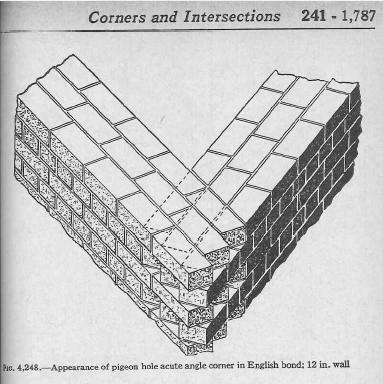 Pigeonhole acute angle corner, Fig. 4248 Page 241-1787 Audels Masons and Builders Guide No.1.  Scanned from Authors Copy.