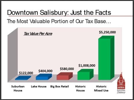 Slide 28, Downtown Salisbury, Just the Facts. by Randy Hemann, Downtown Salisbury, Inc. Salisbury, NC Presented April 26-27, 2012
