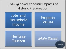Slide 4, Historic Preservation and Economic Development Recent Lessens from Home and Abroad by Donovan Rypkema, Place Economics, Washington D.C. Presented April 26-27, 2012