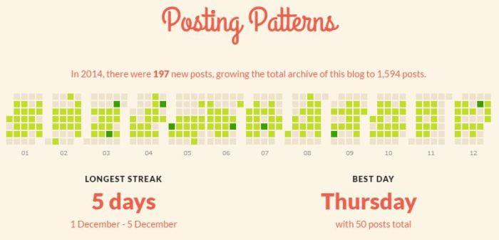 2014 Posting Patterns
