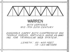 Warren Truss detail from HAER Truss sheet c. 1976