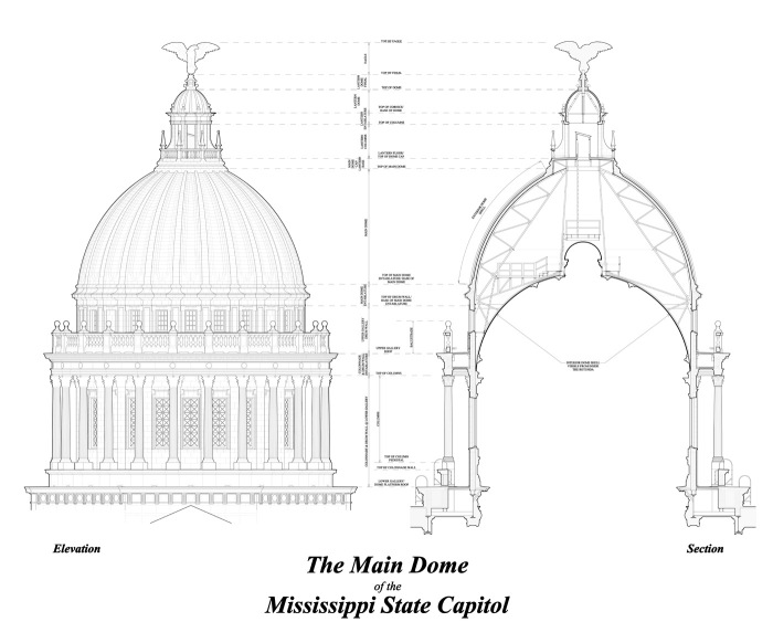 The exterior of the Mississippi State Capitol shows the main dome, but the interior dome seen from the rotunda is actually a lower, second dome as illustrated by the section at right. (click on this image to view in full size)