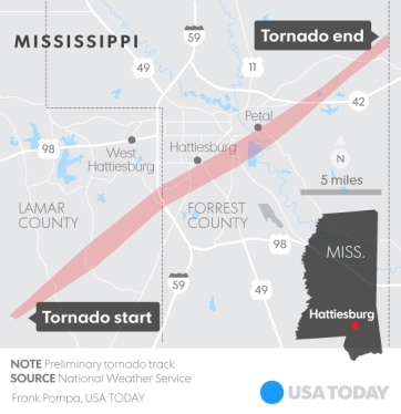 Path of the tornado